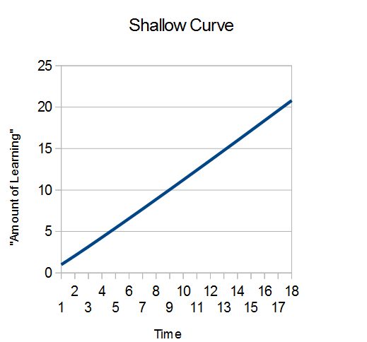 shallow learning
