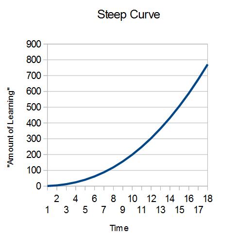 steep learning