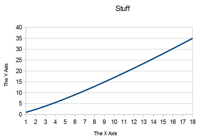 stuff graph
